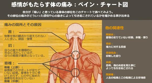 負の感情が健康に及ぼす影響とは?体の痛みを表したペインチャート図で今の体の状態を確認してみて!